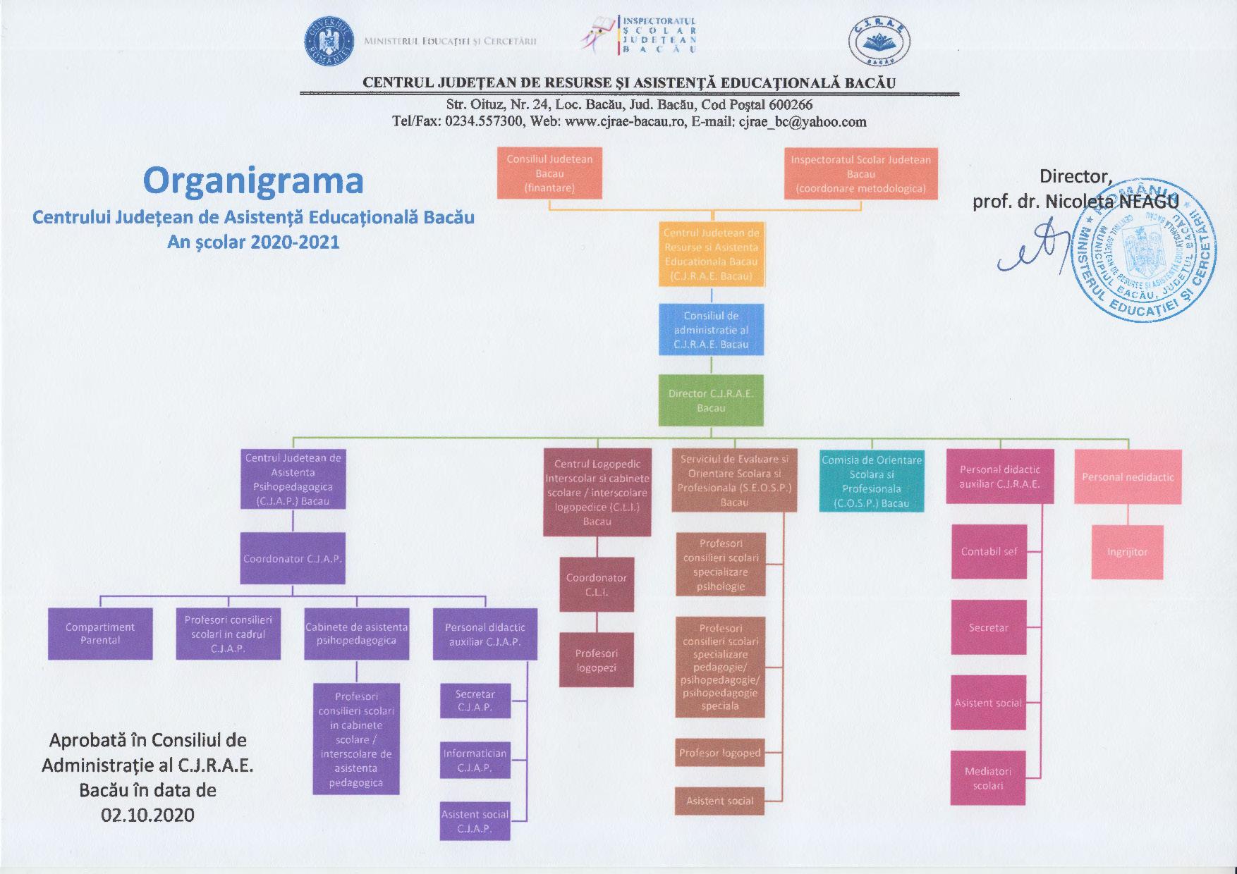 Organigrama CJRAE 2020-2021
